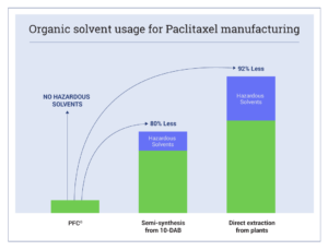 Organic Solvent Usage for Paclitaxel Manufacturing